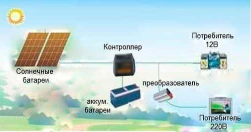 Солнечные батареи для дома своими руками мариуполь