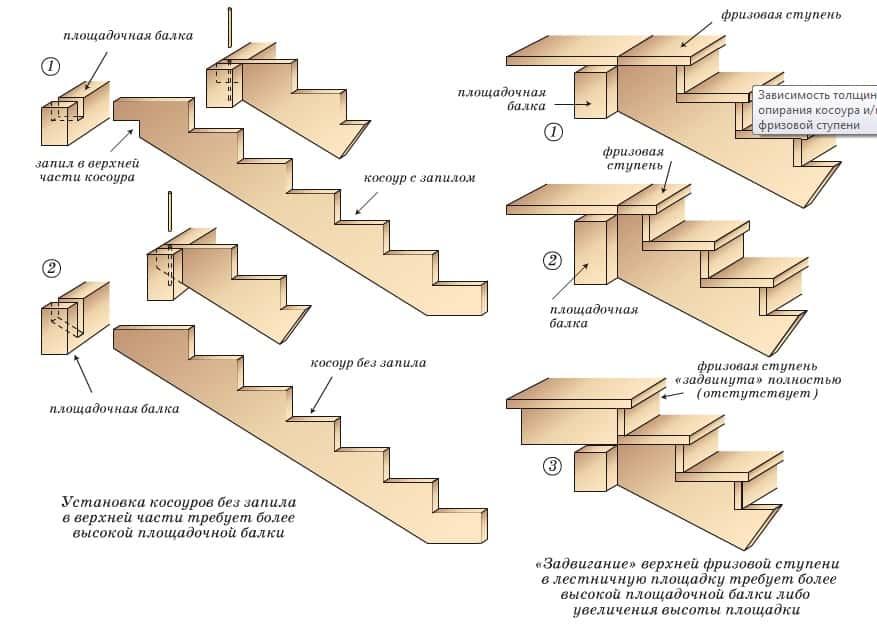 Лестница на косоурах своими руками на второй этаж