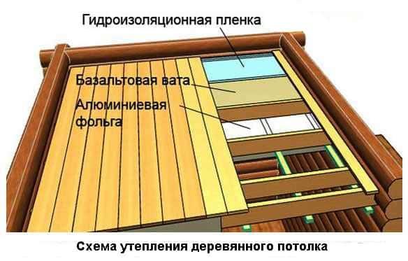 Как сделать лучше потолок в бане своими