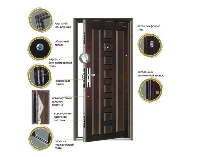 параметры хорошей входной двери