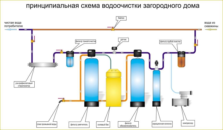 Схема подключения скважина потребитель