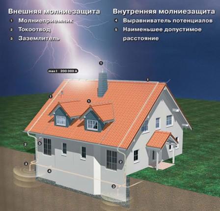 Защита дома своими руками