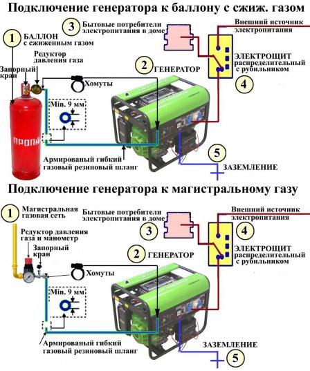Как сделать генератор газовый