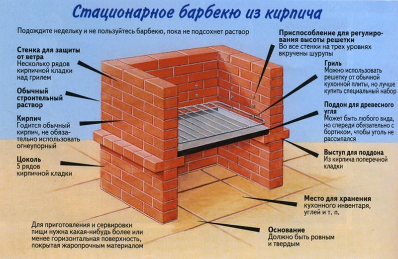 Барбекю из кирпича своими руками как построить барбекю из кирпича