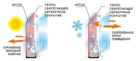 Энергосберегающие стекла в пластиковых окнах