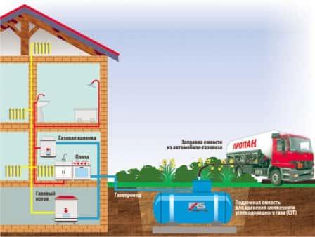 Автономное газоснабжение - газгольдеры