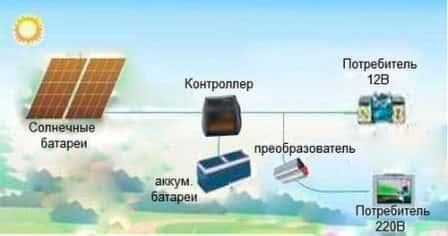 Устройство системы отопления на солнечных батареях