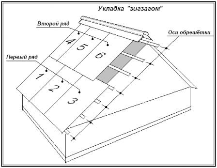 Характеристики и особенности монтажа плоского шифера