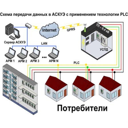 Автоматизированная система коммерческого учета энергии и мощности (АСКУЭ)