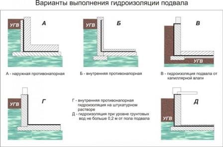 Что делать, если затопило подвал?