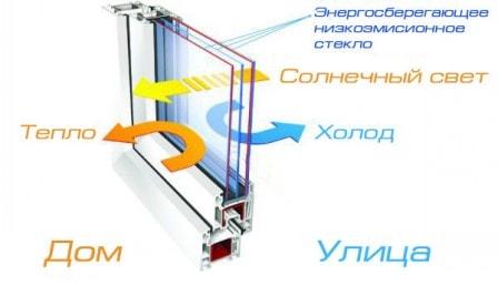 Энергосберегающие стеклопакеты с энергосберегающими стеклами
