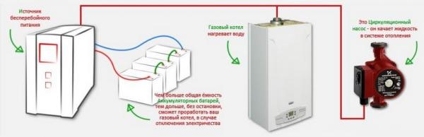 Выбор ИБП для котла отопления