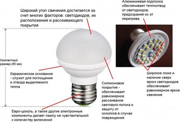 Советы по выбору светодиодных ламп