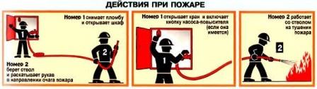 Пожарные шкафы и предъявляемые к ним требования