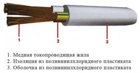 Провод ПВС: технические характеристики и сфера использования