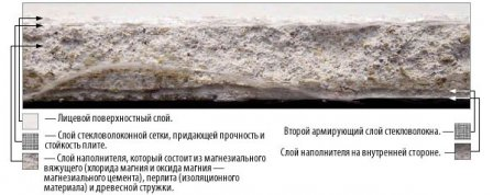 Использование магнезитовых плит для утепления дома