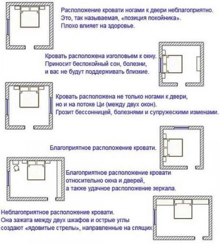 Правильно установленная кровать - залог крепкого сна