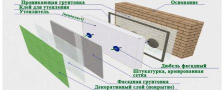 Использование пенопласта для теплоизоляции стен