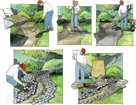 Создание сухого ручья на участке своими руками