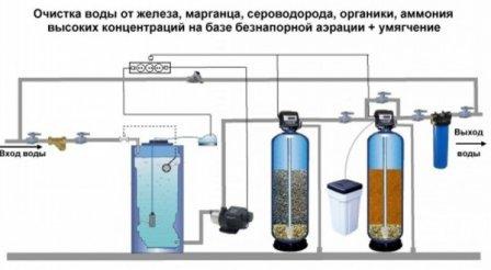 Очистка воды из скважины в загородном доме до питьевой