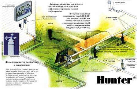 Системы автополива Hunter и Gardena