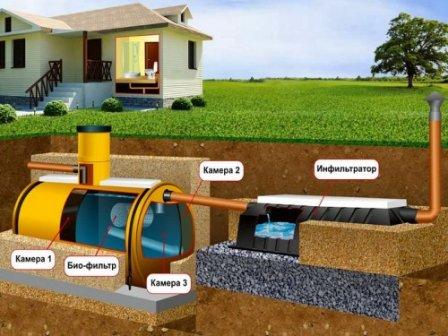 Оборудование современной автономной канализации