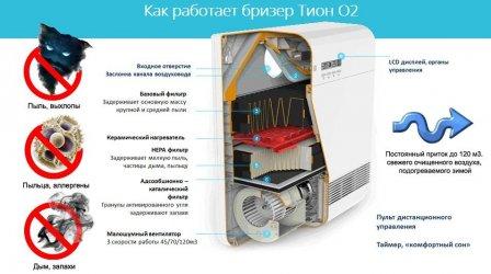 Компактная приточная установка - бризер