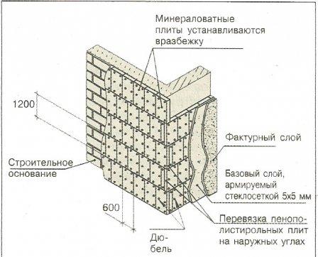 Система утепления ЛАЭС