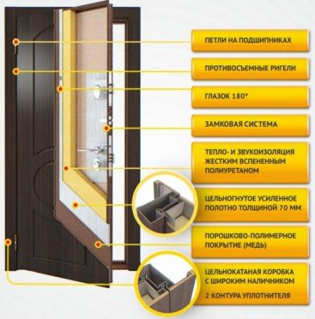 Надежные входные двери в квартиру