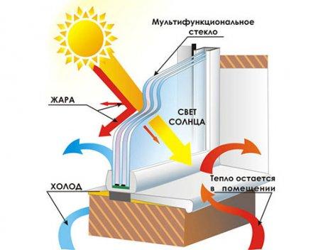 Мультифункциональные окна ClimaGuard Solar