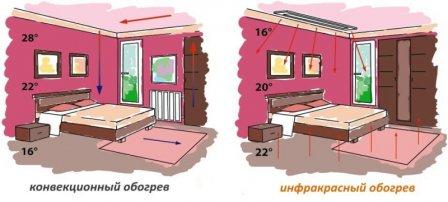 Ик-отопление: современное тепловое оборудование