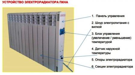 Парокапельные батареи - инновационные технологии