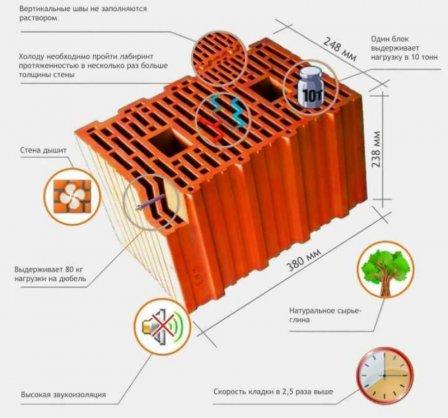 Керамоблоки в малоэтажном строительстве: преимущества и характеристики