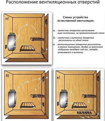 Устройство вентиляции в бане, сауне и парной