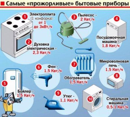 Экономим электроэнергию