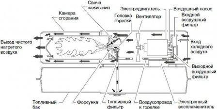 Газовая тепловая пушка: принцип действия, конструкция, разновидности