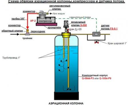 Аэрационная очистка воды