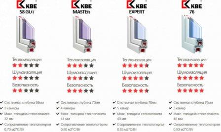 Сравнение профиля REHAU и KBE: что лучше?