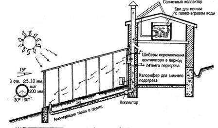 Конструкция солнечного вегетария Иванова