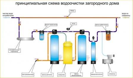 Очистка воды в частных домах и коттеджах