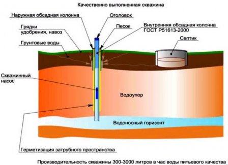 Принцип обустройства артезианской скважины