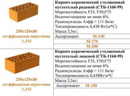 Преимущества и недостатки использования керамического кирпича для отделки фасада