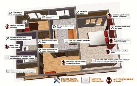 Основные ограничения при перепланировке квартиры