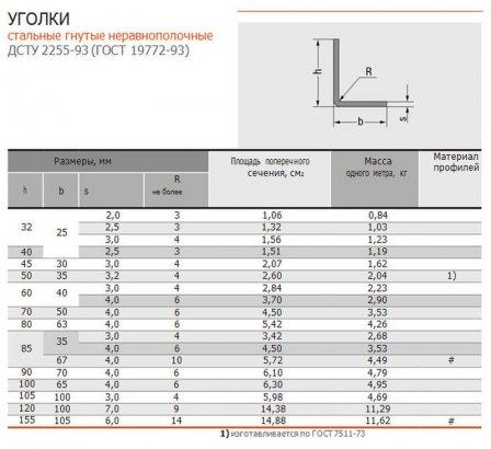 Способы производства, виды и критерии качества стальных уголков