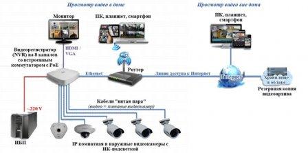 Установка IP-видеонаблюдения