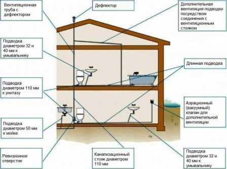 Монтаж внутренней и внешней канализации