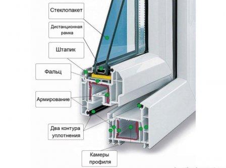 Основные показатели пластиковых окон: звукоизоляция, теплозащита, безопасность