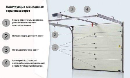 Секционные ворота - современные технологии