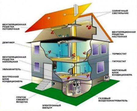 Система вентиляции дома